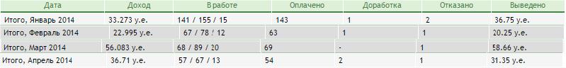 пример заработка с Advego.ru