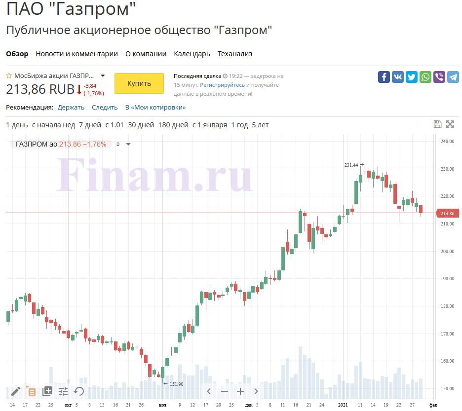 акции газпрома на финам