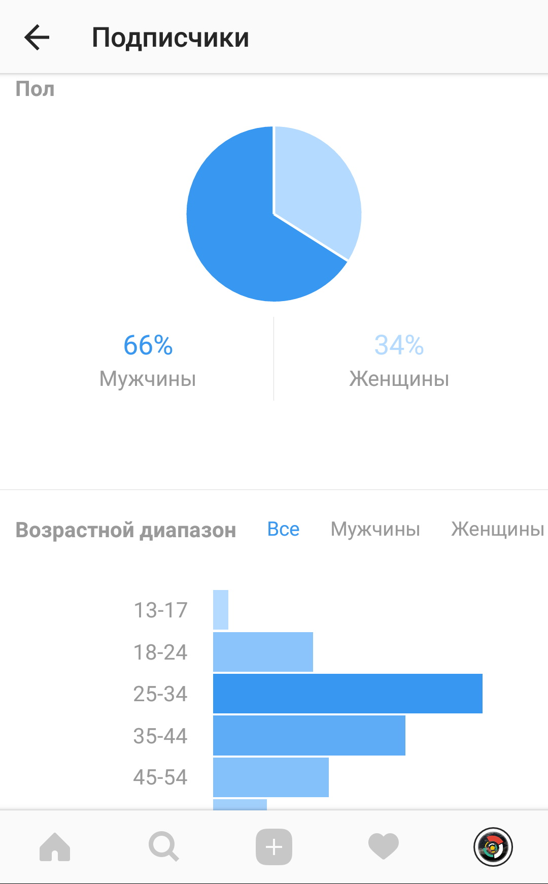 статистика по подписчикам