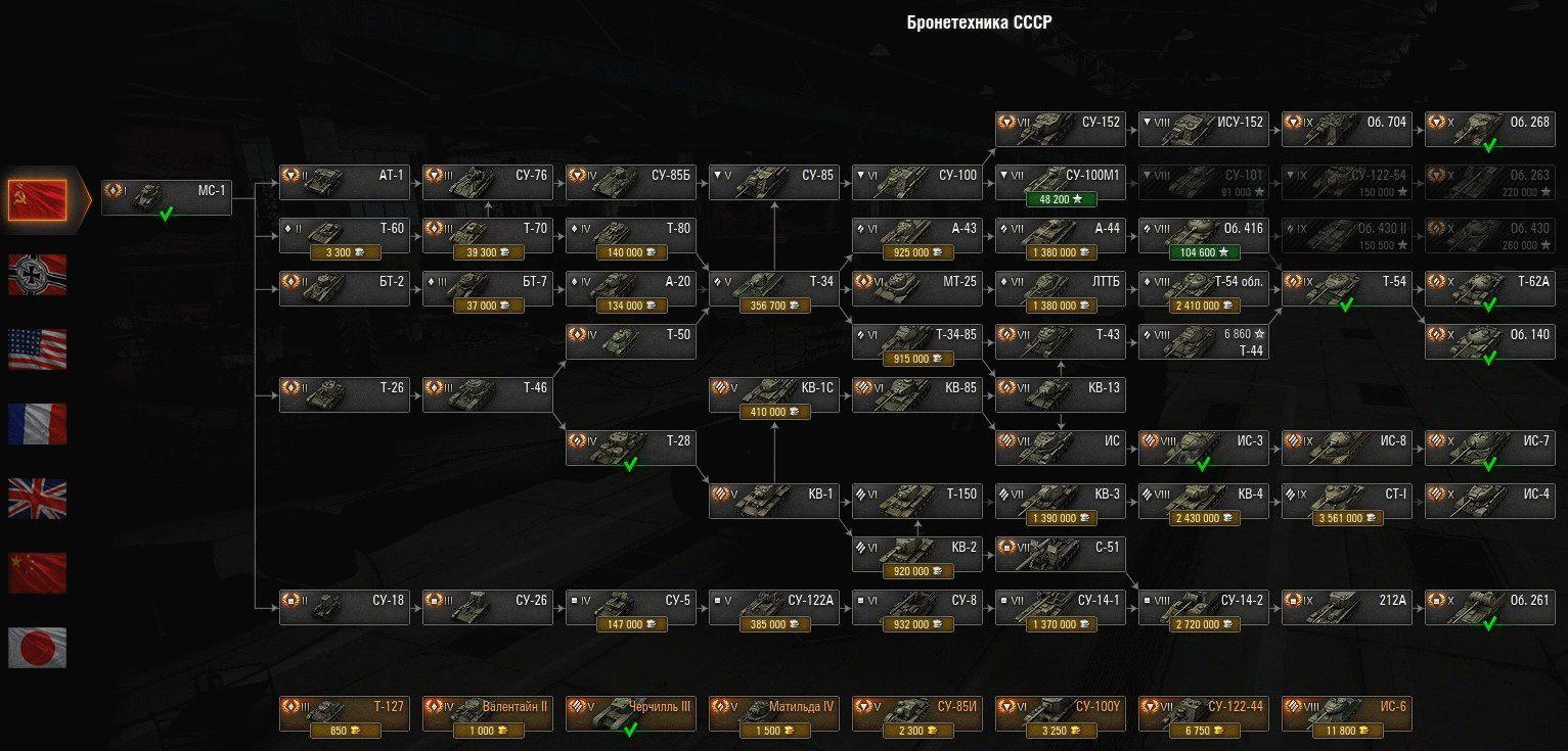 Заработок на World of Tanks - прокачка аккаунтов