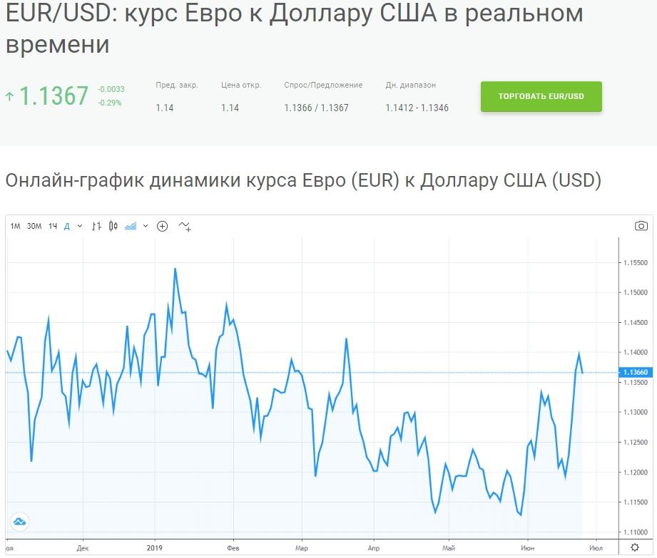 курс евро-доллар